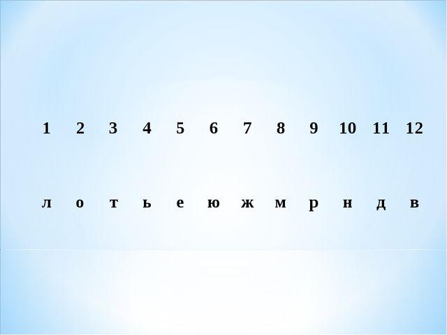 123456789101112 лотьеюжмрндв