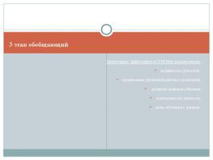 3 этап обобщающий Мониторинг эффективности ТРКМпо направлениям: активность су