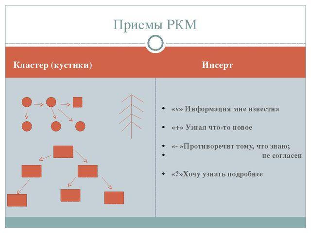 Кластер (кустики) Инсерт Приемы РКМ «v» Информация мне известна «+» Узнал что...