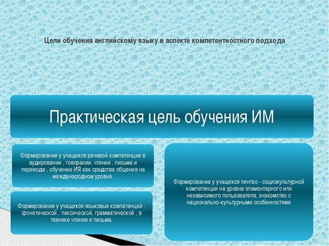 Цели обучения английскому языку в аспекте компетентностного подхода