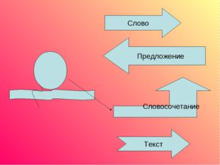 Слово Предложение Словосочетание Текст