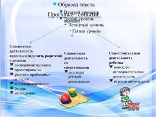 Прогулка – событие включает Совместная деятельность взрослых(педагоги, родит