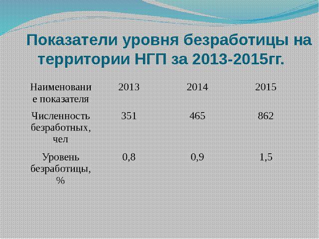 Показатели уровня безработицы на территории НГП за 2013-2015гг. Наименование...
