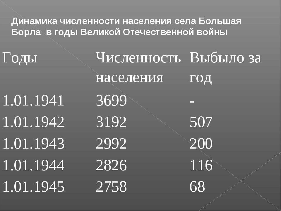 Динамика численности населения села Большая Борла в годы Великой Отечественно...