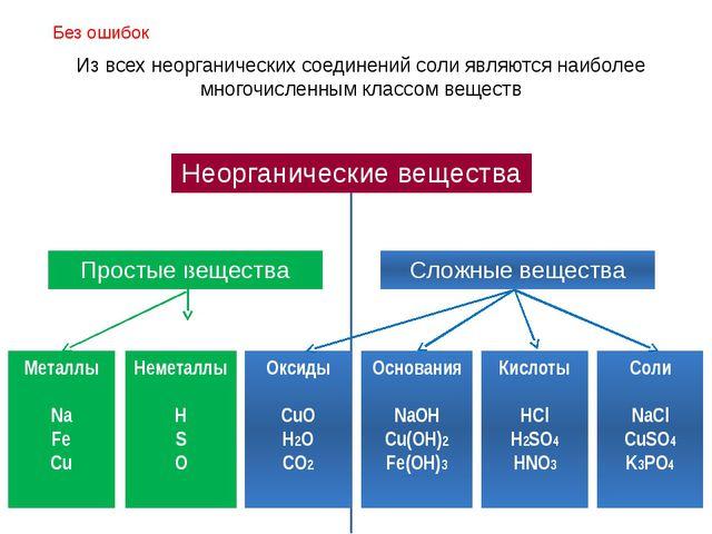 Металлы Na Fe Cu Неметаллы H S O Оксиды CuO H2O CO2 Основания NaOH Cu(OH)2 Fe...