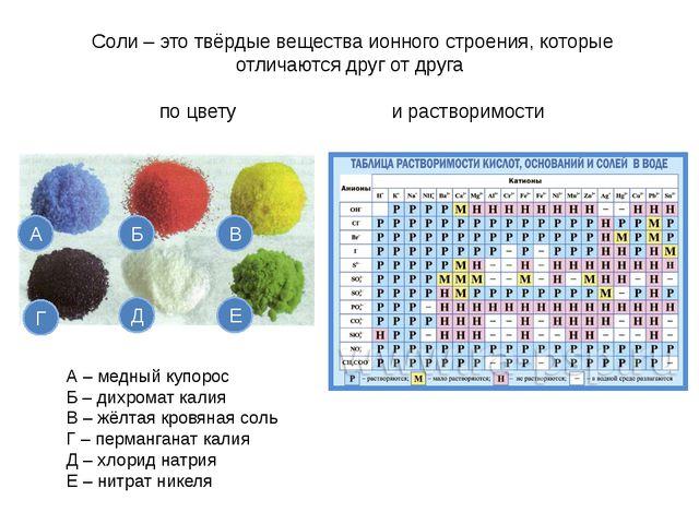 Соли – это твёрдые вещества ионного строения, которые отличаются друг от друг...