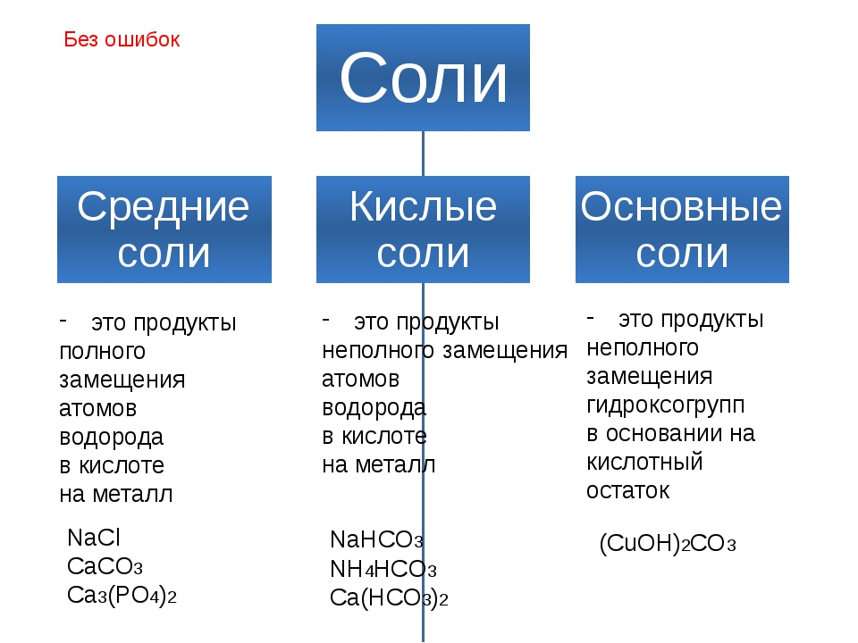это продукты полного замещения атомов водорода в кислоте на металл это продук...