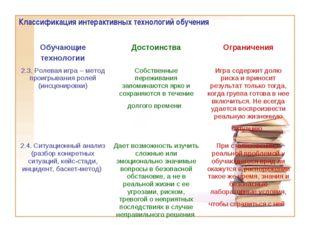 Классификация интерактивных технологий обучения Обучающие технологииДостоинс