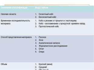 КЛАССИФИКАЦИЯ КЕЙСОВ ПО ЖАНРАМ Основание классификацииВиды кейсов Наличие сю
