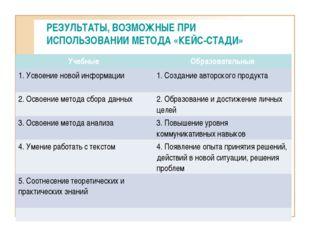 РЕЗУЛЬТАТЫ, ВОЗМОЖНЫЕ ПРИ ИСПОЛЬЗОВАНИИ МЕТОДА «КЕЙС-СТАДИ» Учебные Образова