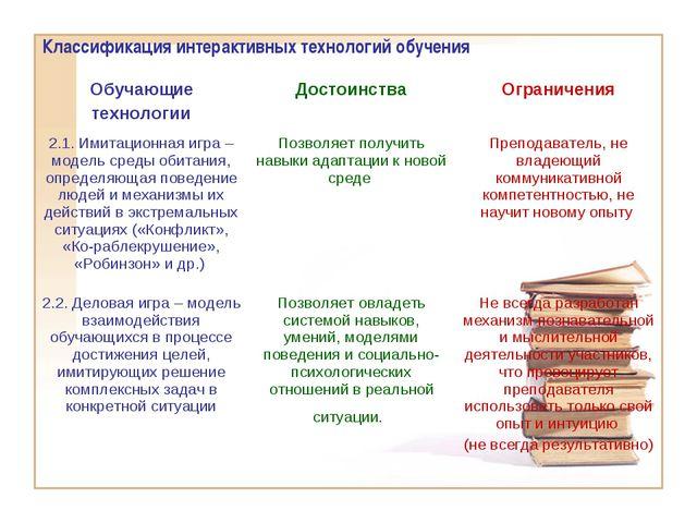 Классификация интерактивных технологий обучения Обучающие технологииДостоинс...