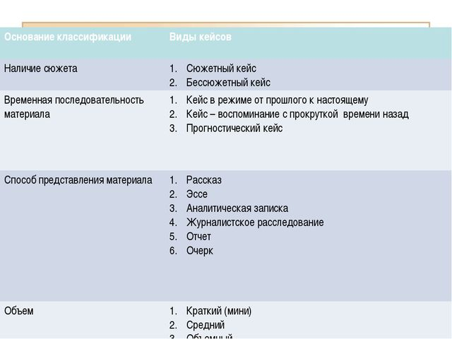 КЛАССИФИКАЦИЯ КЕЙСОВ ПО ЖАНРАМ Основание классификацииВиды кейсов Наличие сю...