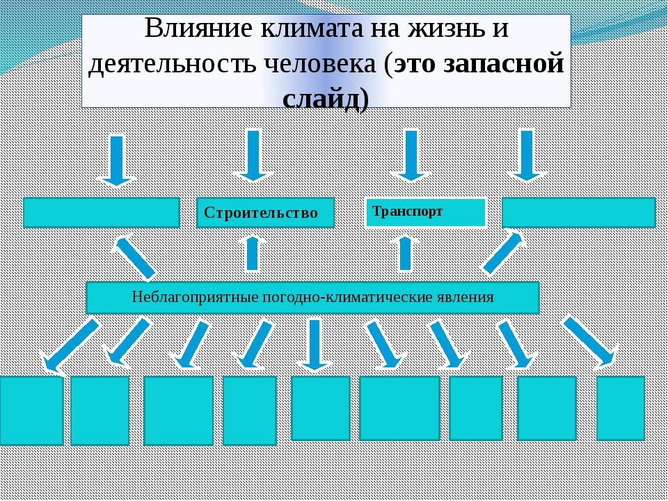 Влияние климата на жизнь и деятельность человека (это запасной слайд) Транспо...