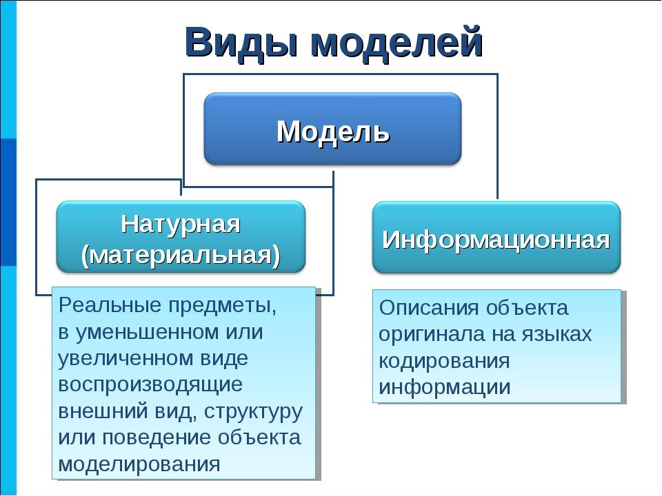 Виды моделей Описания объекта оригинала на языках кодирования информации Реал...