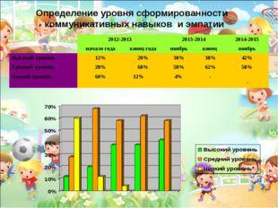 * Определение уровня сформированности коммуникативных навыков и эмпатии 2012