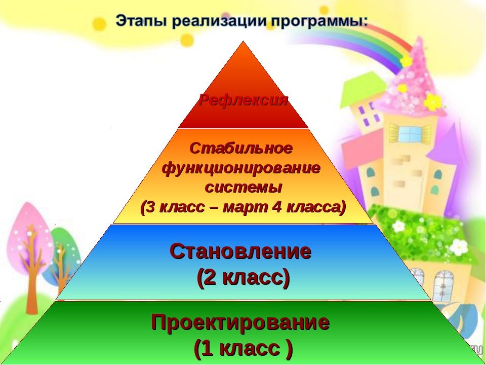 Проектирование (1 класс ) Стабильное функционирование системы (3 класс – март...