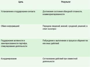 Цель Результат Установление и поддержание контакта Достижение состояния обою