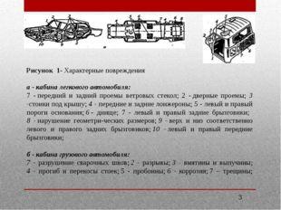 Рисунок 1- Характерные повреждения а-кабина легкового автомобиля: 7 -пере