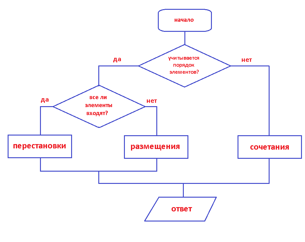 схема определения цели урока по фгос