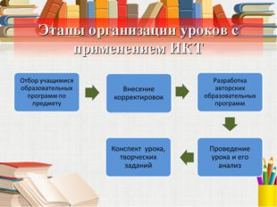 Этапы организации уроков с применением ИКТ
