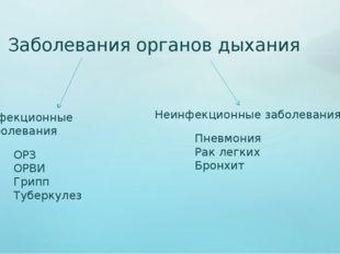 Заболевания органов дыхания Инфекционные заболевания ОРЗ ОРВИ Грипп Туберкуле