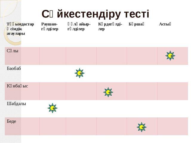 Сәйкестендіру тесті + + + + + Тұқымдастар Өсімдік атаулары Раушан-гүлділер Құ...