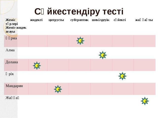 Сәйкестендіру тесті + + + + + + Жемістүрлері Жеміс-жидекатауы жидекті цитруст...