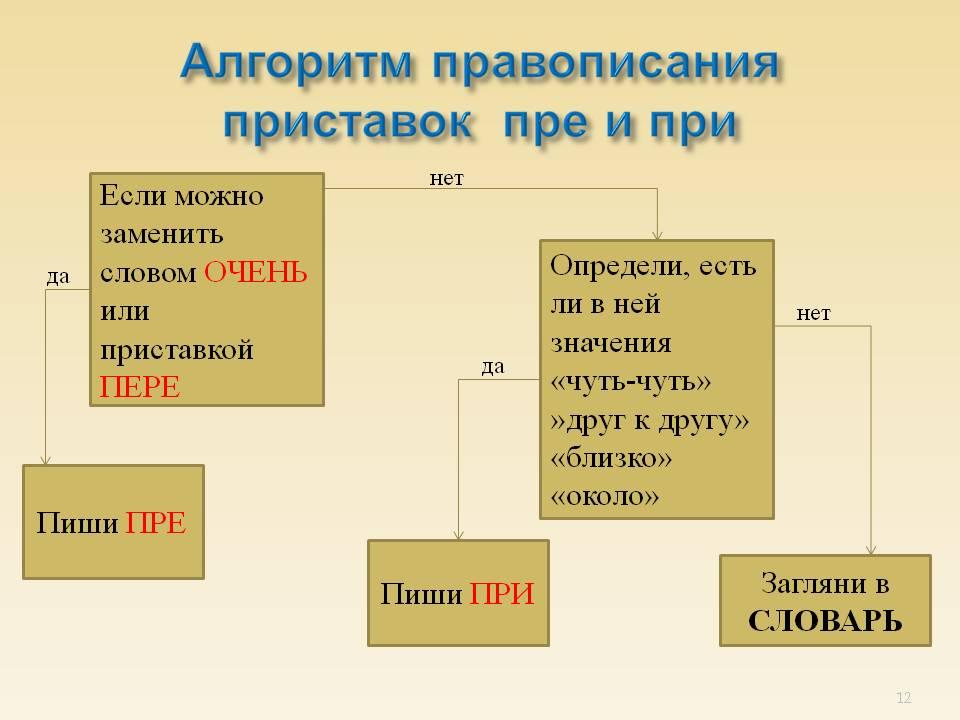 http://900igr.net/datas/russkij-jazyk/Pristavki-pre-pri/0012-012-Algoritm-pravopisanija-pristavok-pre-i-pri.jpg