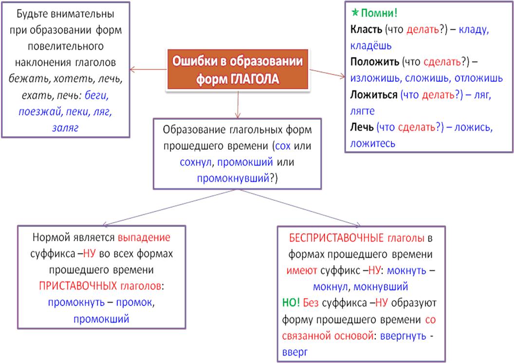 http://5-ege.ru/wp-content/uploads/2011/01/A3.png