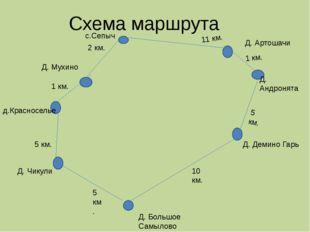 Схема маршрута Д. Большое Самылово Д. Демино Гарь Д. Андронята Д. Артошачи с.