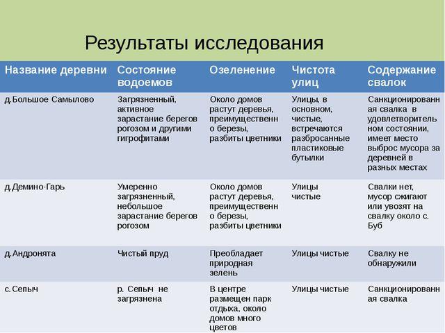 Результаты исследования Название деревни Состояние водоемов Озеленение Чистот...