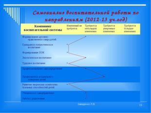 Самоанализ воспитательной работы по направлениям (2012-13 уч.год) Заваденко Л
