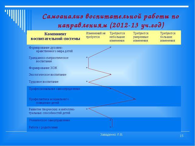 Самоанализ воспитательной работы по направлениям (2012-13 уч.год) Заваденко Л...