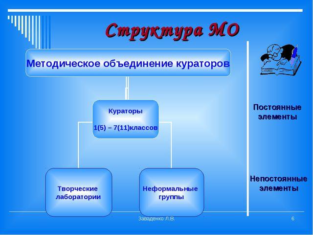Структура МО Постоянные элементы Непостоянные элементы Заваденко Л.В. * Завад...