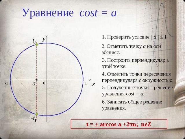 Уравнение cost = a 0 x y 2. Отметить точку а на оси абсцисс. 3. Построить пер...
