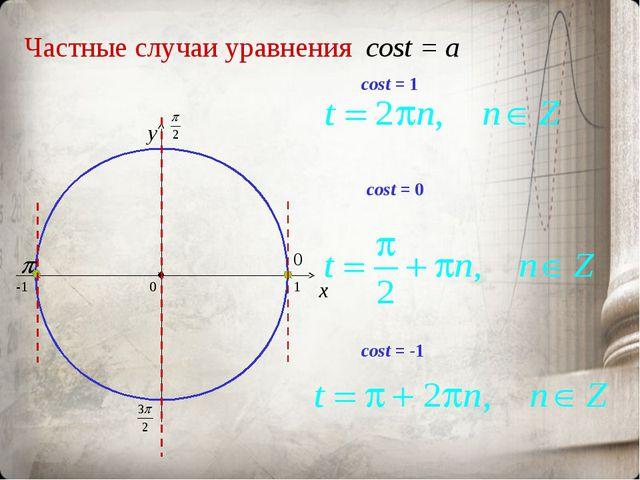 Частные случаи уравнения cost = a x y cost = 0 cost = -1 cost = 1