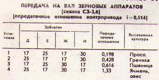 Копия предаточное отношение СЗ-3,6