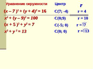 (x – 7 )2 + (y + 4)2 = 16 x2 + (y – 9)2 = 100 (x + 5 )2 + y2 = 7 x2 + y 2 = 1