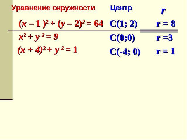 (x – 1 )2 + (y – 2)2 = 64 x2 + y 2 = 9 (x + 4)2 + y 2 = 1 r C(1; 2) r = 8 Ура...