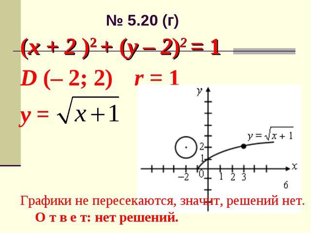 № 5.20 (г) (x + 2 )2 + (y – 2)2 = 1 D (– 2; 2) r = 1 у = Графики не пересекаю...