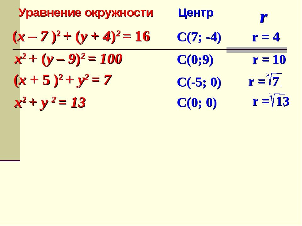 (x – 7 )2 + (y + 4)2 = 16 x2 + (y – 9)2 = 100 (x + 5 )2 + y2 = 7 x2 + y 2 = 1...
