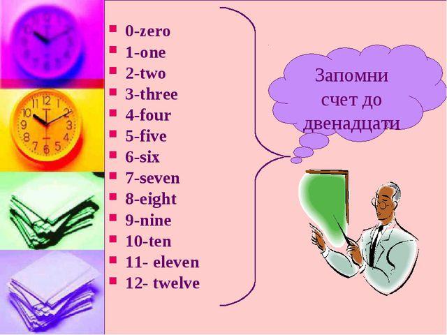 0-zero 1-onе 2-two 3-three 4-four 5-five 6-six 7-seven 8-eight 9-nine 10-ten...