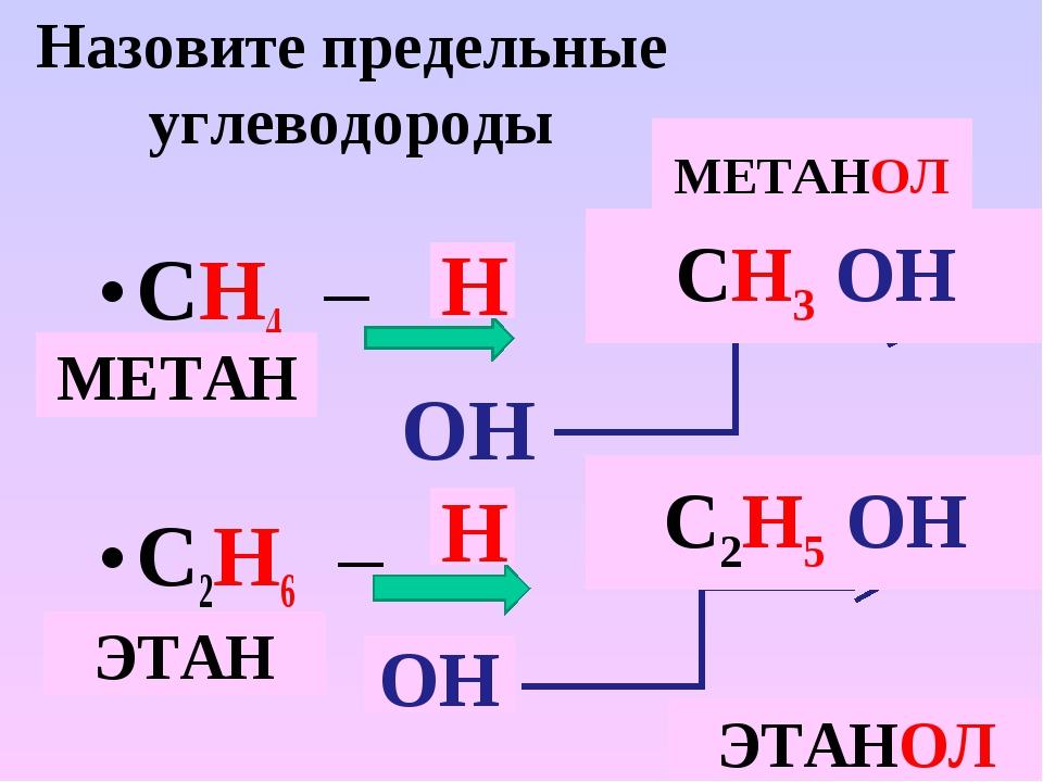 Назовите предельные углеводороды СН4 – ОН С2Н6 – Н Н ОН СН3 ОН С2Н5 ОН МЕТАНО...