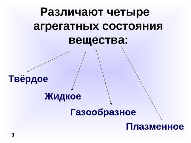 Различают четыре агрегатных состояния вещества: 3 Жидкое Твёрдое Газообразное...