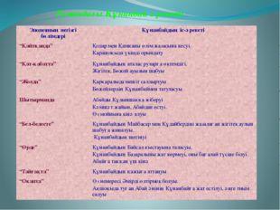 Романдағы Құнанбай әрекеті Эпопеяның негізгі бөлімдері Құнанбайдың іс-әрекеті