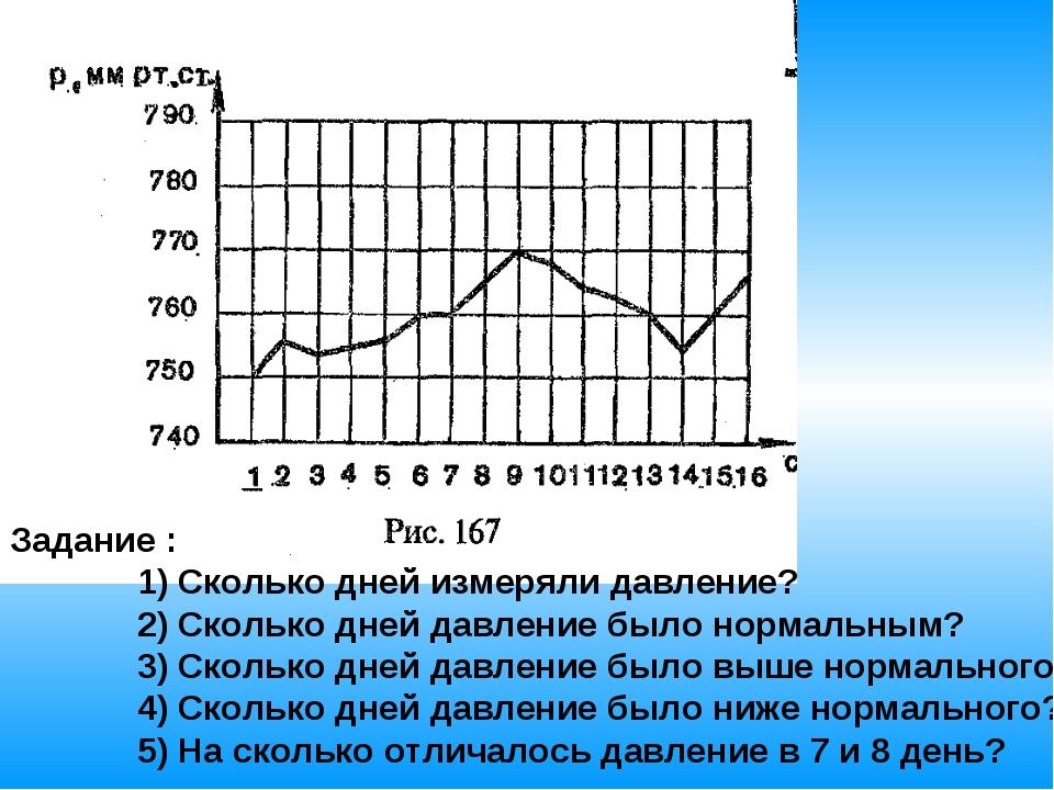 Задание : 1) Сколько дней измеряли давление? 2) Сколько дней давление было но...