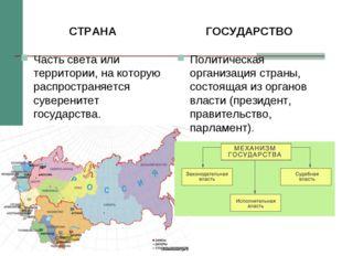 СТРАНА Часть света или территории, на которую распространяется суверенитет го