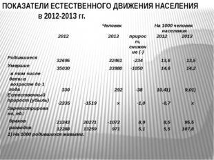 ПОКАЗАТЕЛИ ЕСТЕСТВЕННОГО ДВИЖЕНИЯ НАСЕЛЕНИЯ в 2012-2013 гг.  Человек На 1000