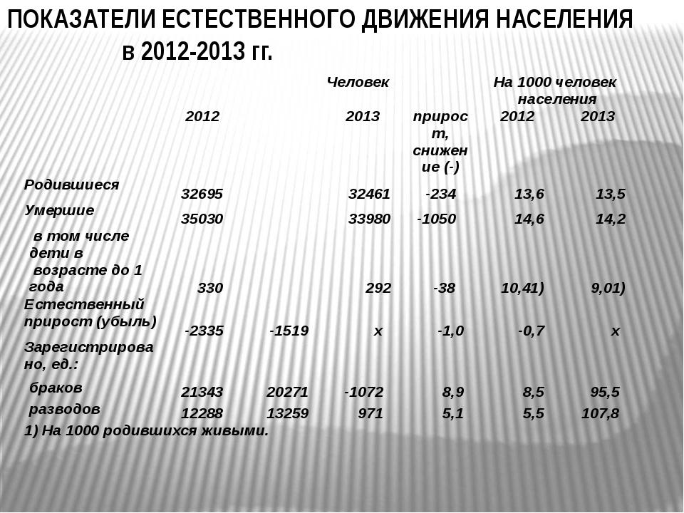 ПОКАЗАТЕЛИ ЕСТЕСТВЕННОГО ДВИЖЕНИЯ НАСЕЛЕНИЯ в 2012-2013 гг.  Человек На 1000...