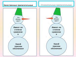 Имеют ли степени сравнения Качественные прилагательные Относительные прилага